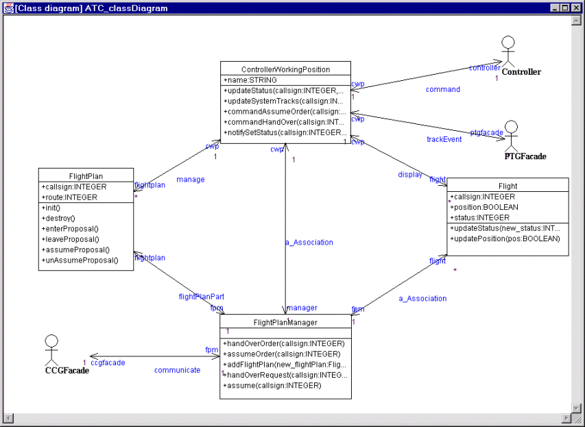 Simulation of uml descriptions fig 2 this is the static view of the atc ccuart Choice Image